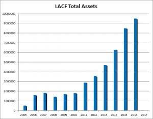 assets_lacf_laredo